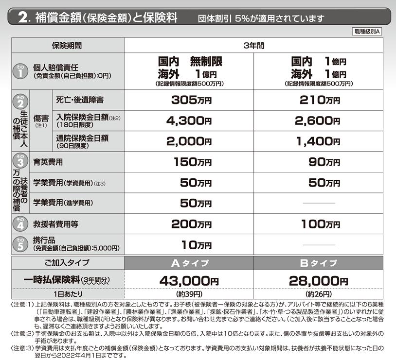 生徒総合保障制度 愛知工業大学名電高等学校 (2019年度)